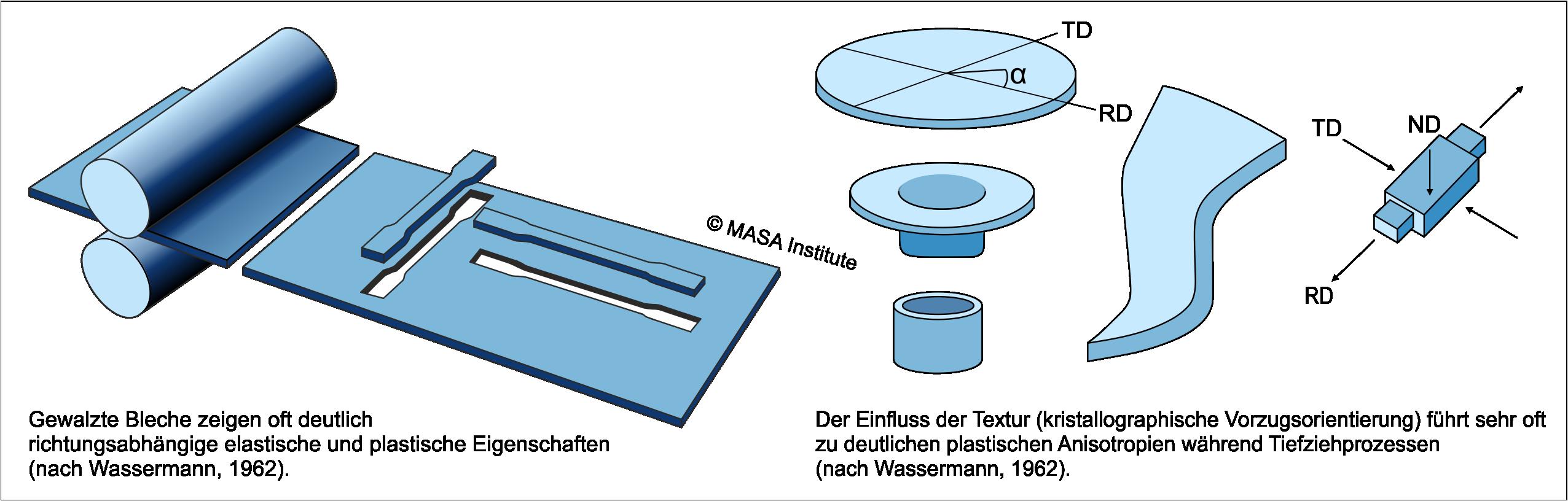 Plastisches Materialverhalten